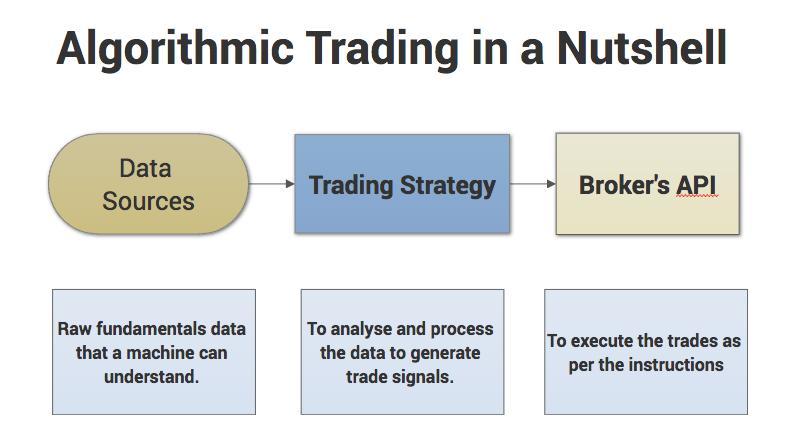 algo trading in a nutshell