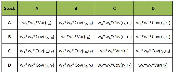 Box method for Variance of a portfolio