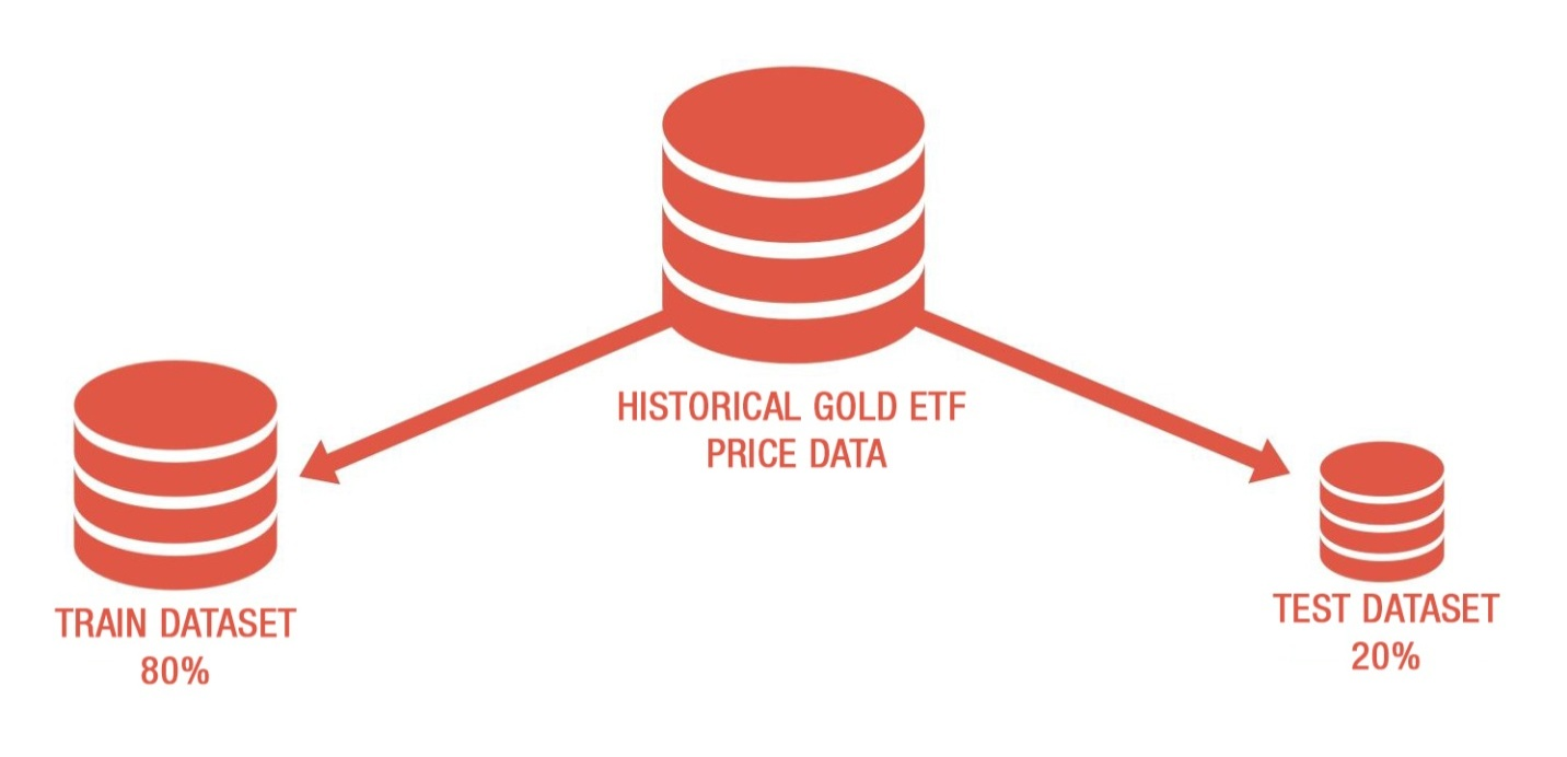 Historical gold ETF