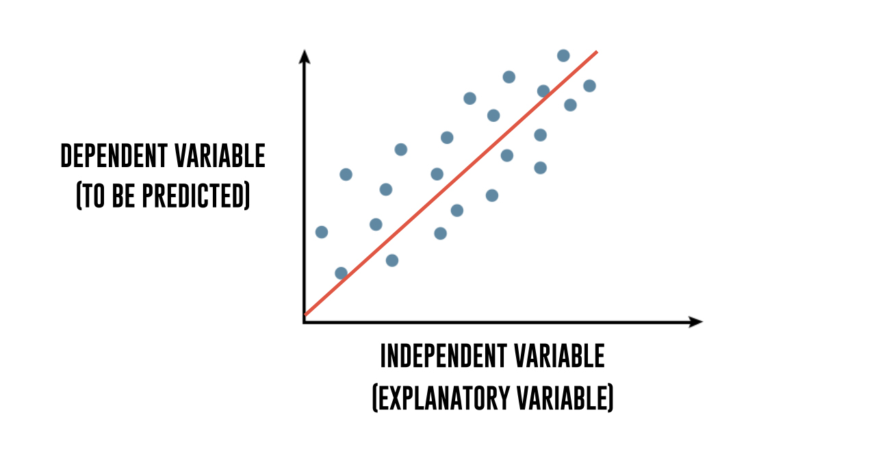 dependent and independent variable