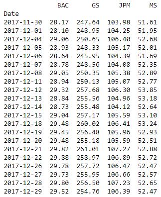 Portfolio Optimization For Maximum Return-To-Risk Ratio Using Python