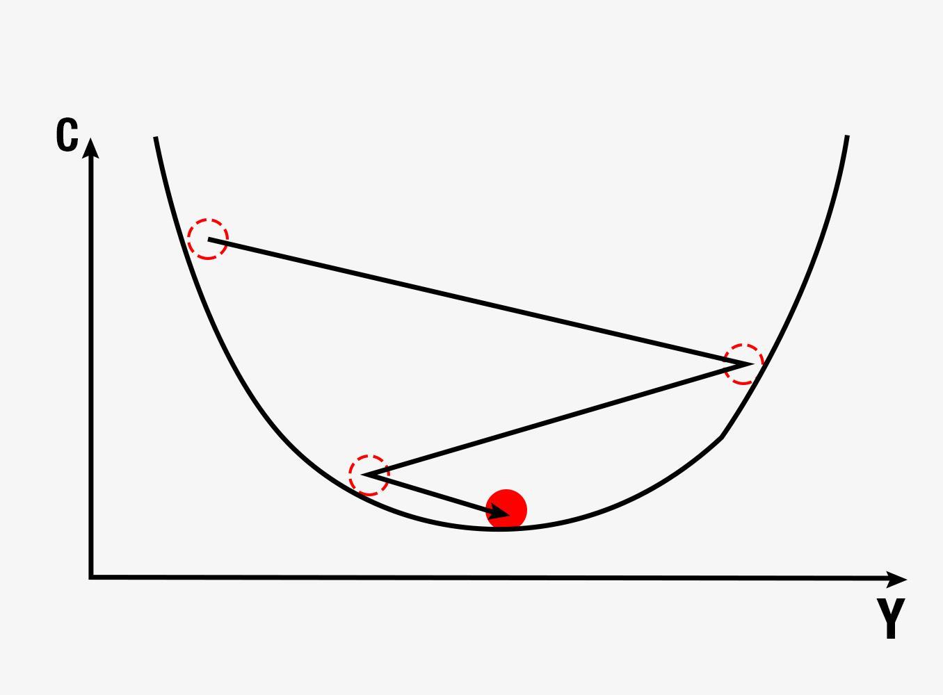 Analysing Gradient Descent