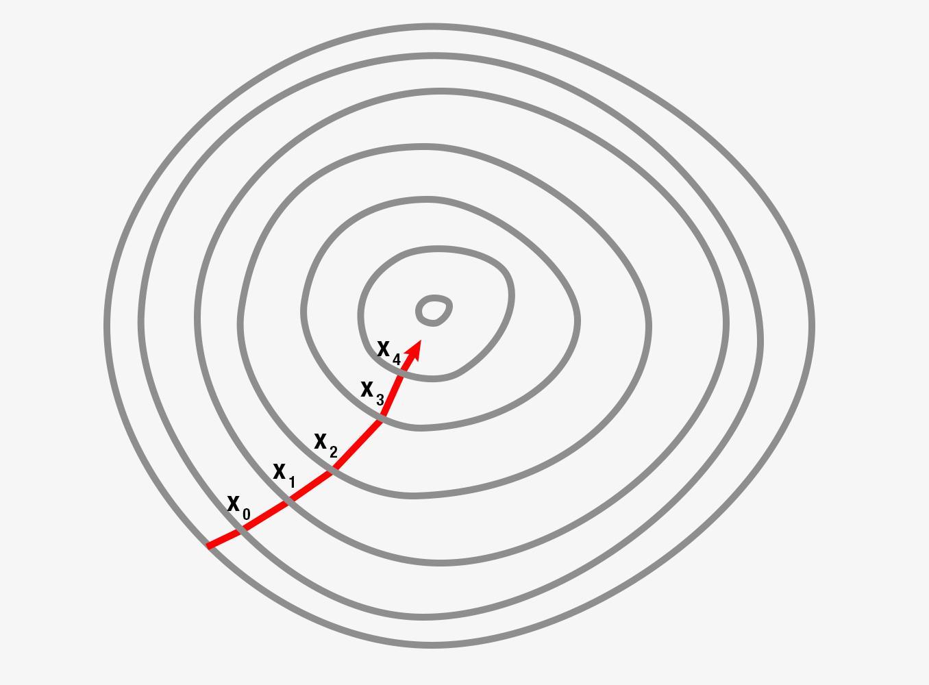 Analysing Gradient Descent_1