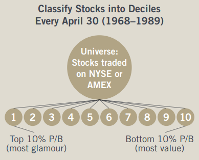 Stock Classification