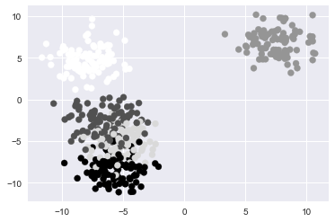 Scatter Data Clusters