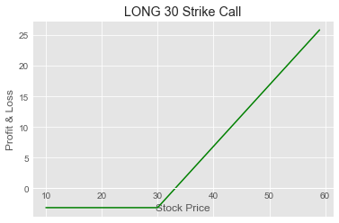 OTM Strike Long Call Payoff