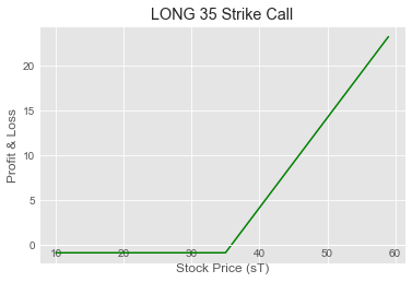 Higher Strike Long Call Payoff
