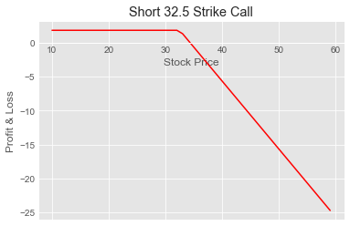 Strike Call Payoff