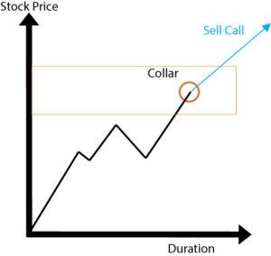 When Market Is Bullish
