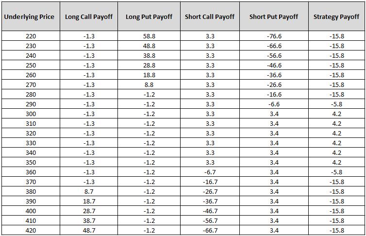 Payoff chart