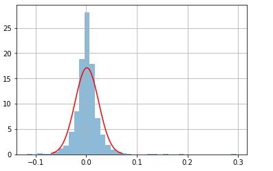 Plotting the normal curve against the daily returns