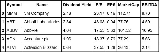 Stock-Data-Head
