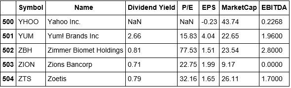 Stock-Data-Tail