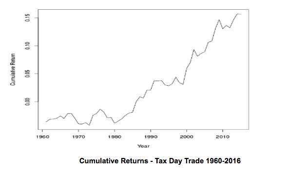 Tax Day Trade History