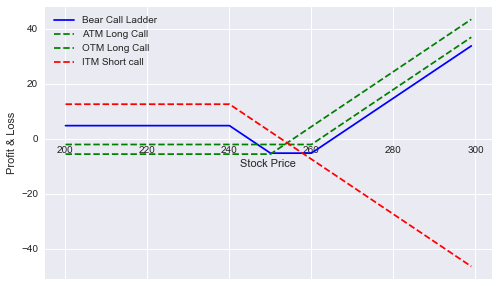Bear Call Ladder Payoff