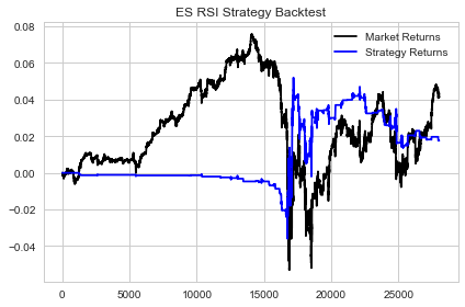ES RSI Strategy Backtest 2