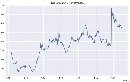 PNB Performance Graph