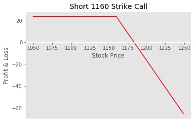 Short Strike Call