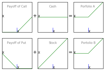 Understanding Put Call Parity 1
