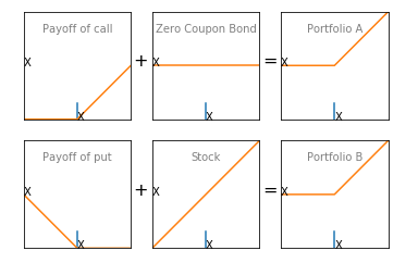 Understanding Put Call Parity 2