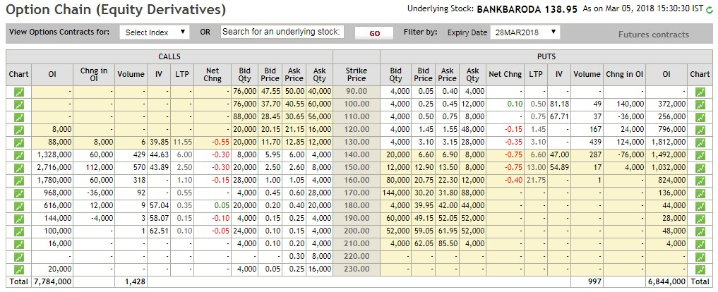 option chain of Bank of Baroda Ltd