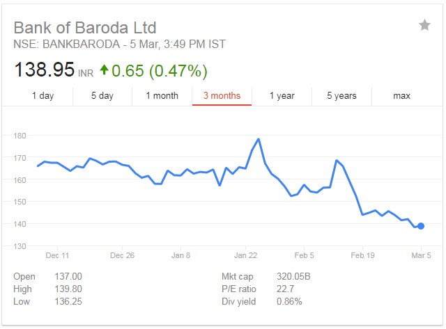 stock price movement of BANKBARODA