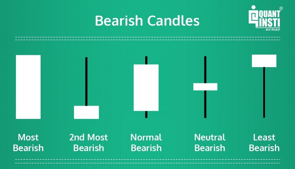 Bearish Candlesticks