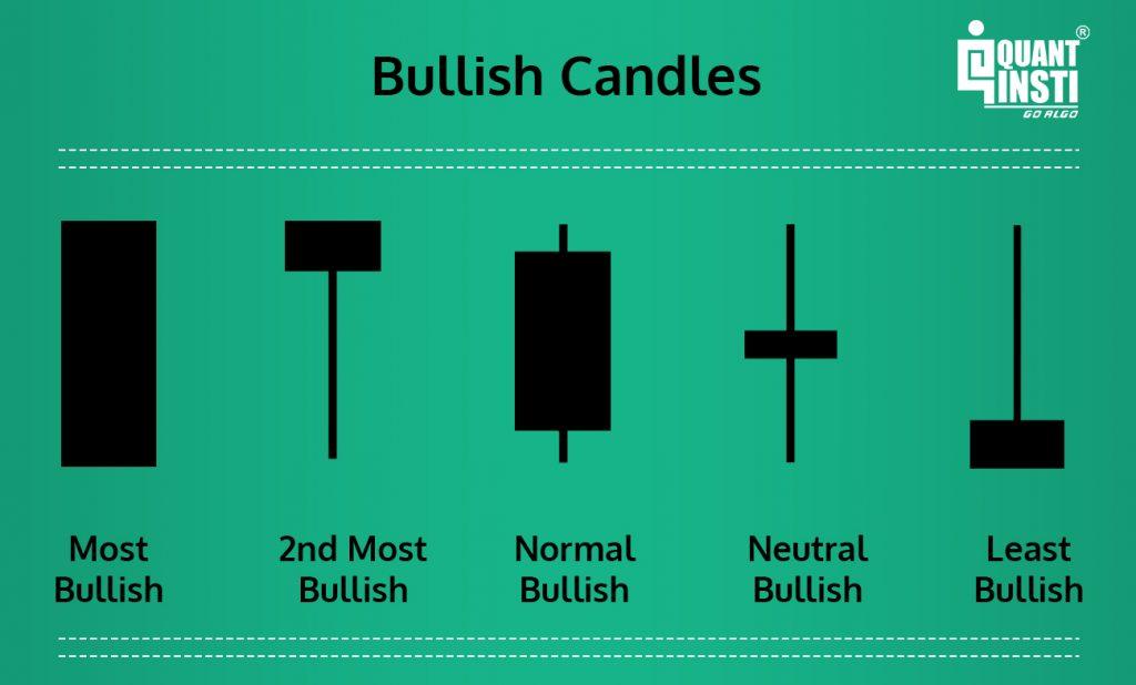 Bullish Candlesticks