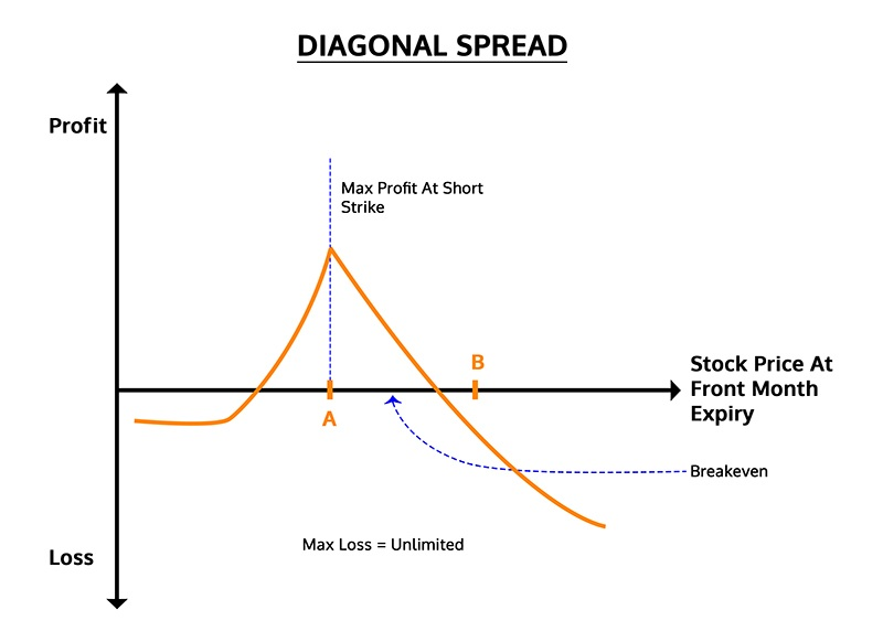 Diagonal Spread diagram