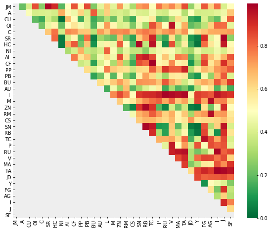 Heatmap of pvalue matrix