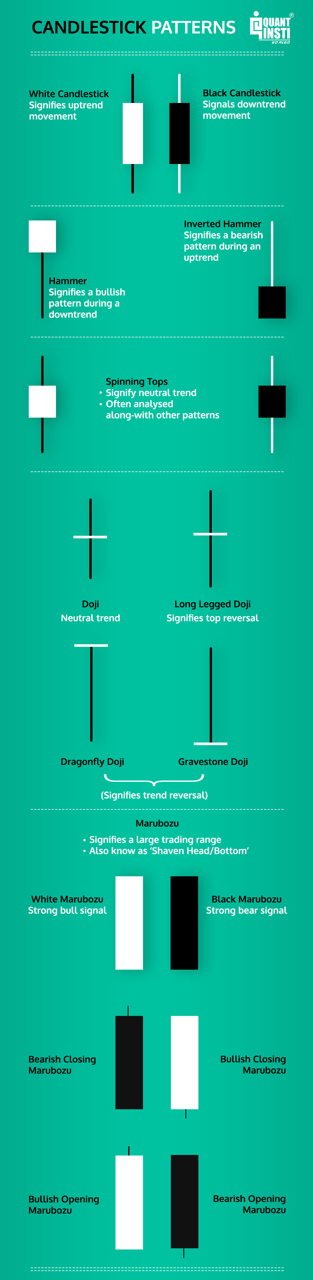 Candlestick patterns, anatomy and their significance