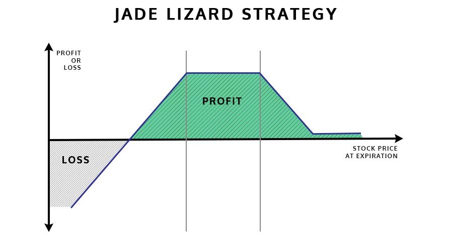 Jade-Lizard-Diagram
