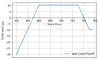 Jade Lizard