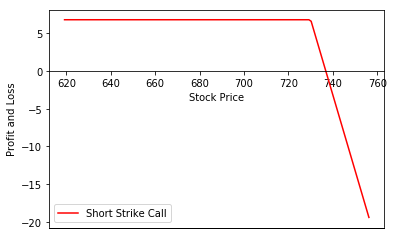 Short Strike Call