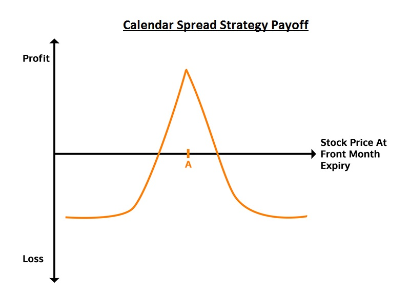 Options Trading Strategy - Calendar Spread