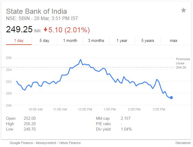 SBIN Stock Price
