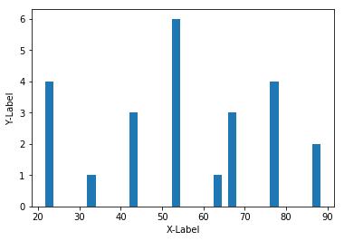 Histogram in Python