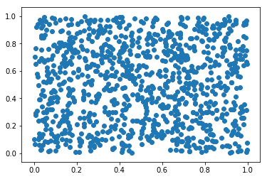 Scatter plot in Python