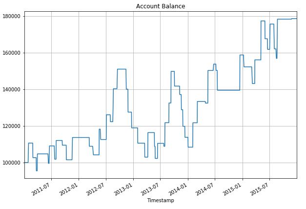 Account Balance 2