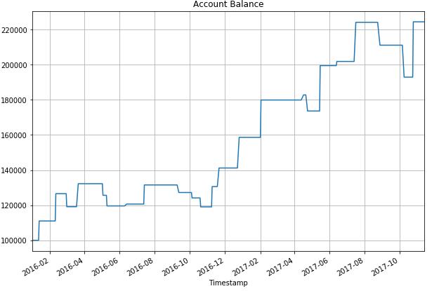Account Balance 3