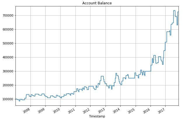 Account Balance Full test