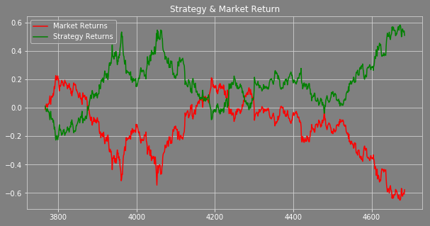 Strategy and Market Returns