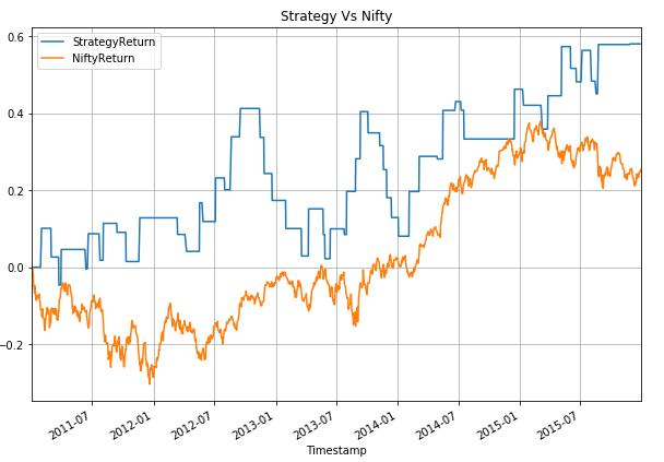 Strategy vs Nifty 2
