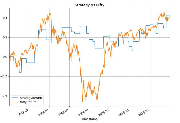 Strategy vs Nifty