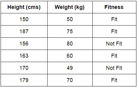 Height and Weight example