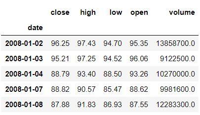 Amazon stock data