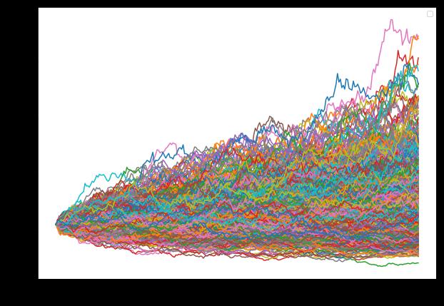 Thousand simulation graph