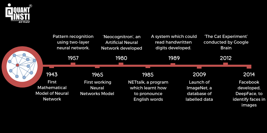 history-deep-learning