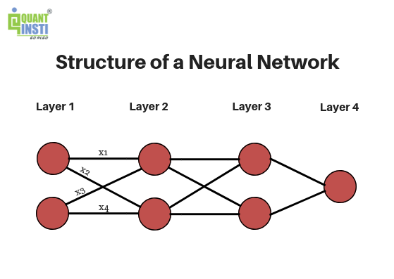 Structure-neural-network