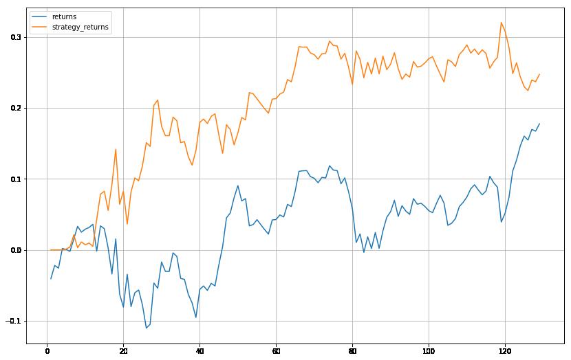Graph of returns